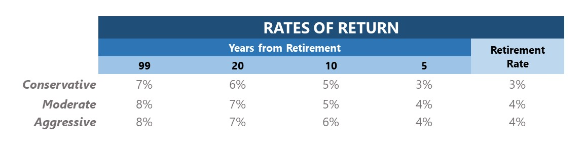Rates of return chart